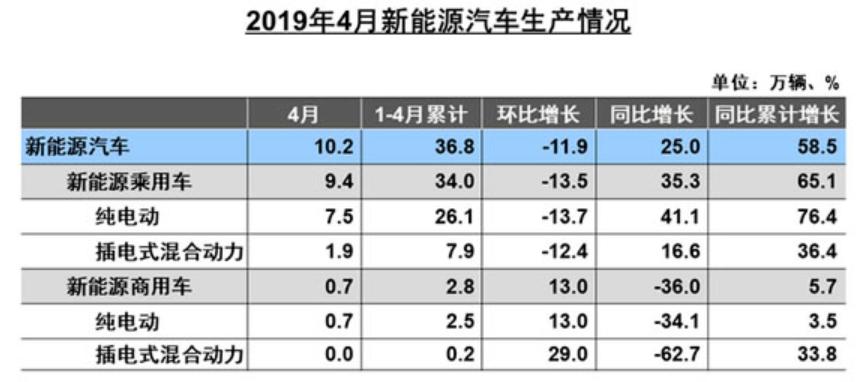 6月新能源汽车市场预计仍在盘整 钴锂价格负重前行