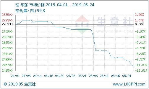下游需求不及预期 钴锂价格持续低迷