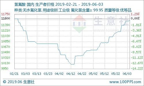 国内氢氟酸市场走势上涨