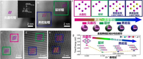 Zn2+促使尖晶石结构表面产生相变