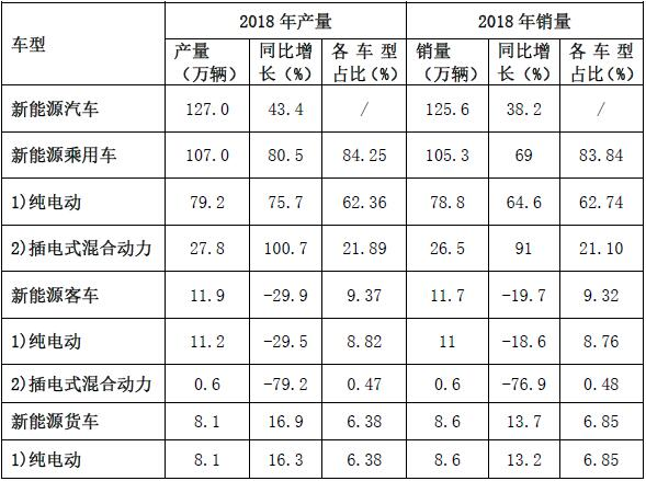 2018年新能源汽车产销量的基本情况