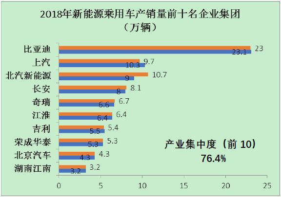 图1 2018年新能源乘用车前十名企业集团的产销量情况