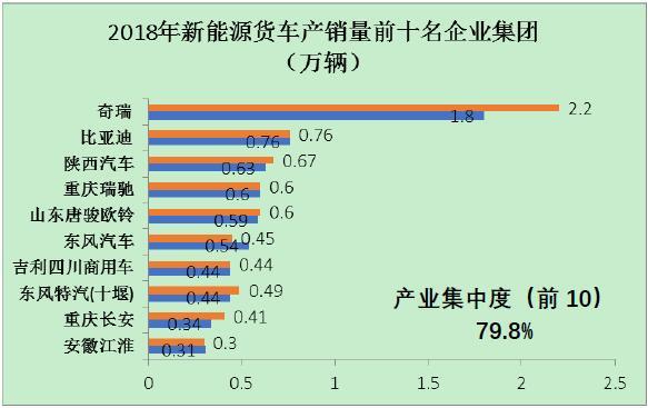 图3 2018年新能源货车前十名企业集团的产销量情况