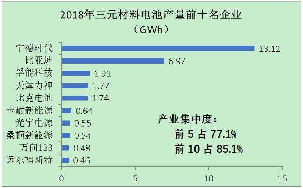 图4 2018年三元材料电池前十名企业的产量情况图
