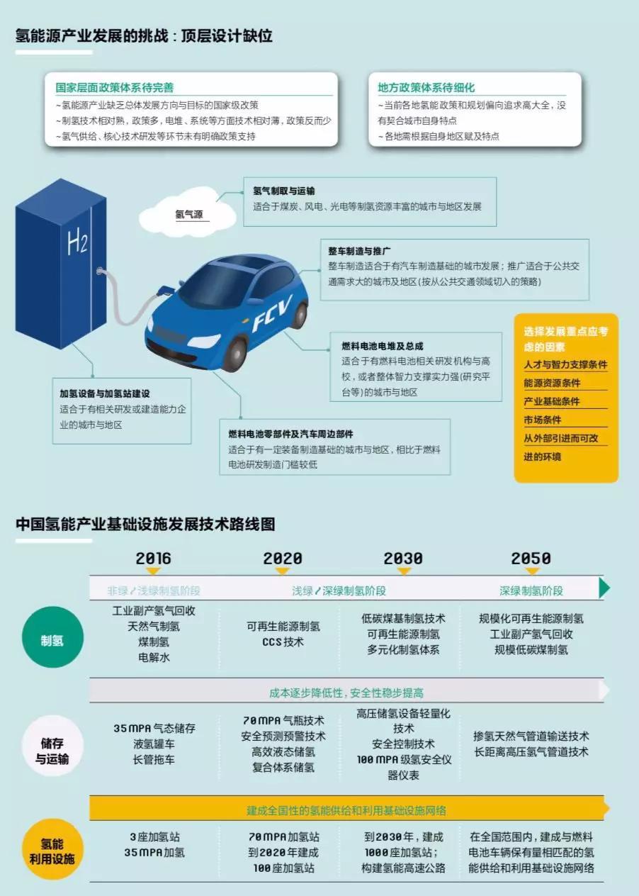 中美欧日韩:氢能和燃料电池政策对比