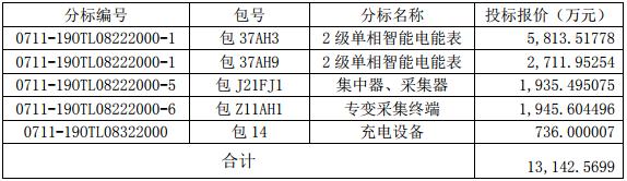 金冠股份子公司南京能瑞中标1.31亿元国家电网采购项目