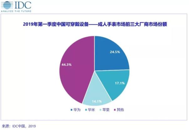 2019年第一季度中国可穿戴设备的成人手表市场出货量