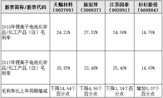 4家电解液龙头企业2018年毛利率对比