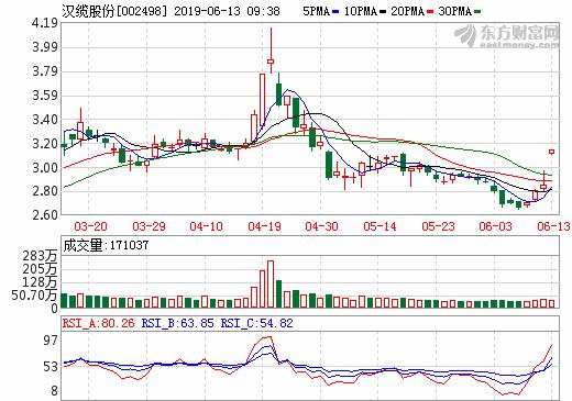 汉缆股份拟收购上海恒劲34%股权 切入燃料电池技术领域