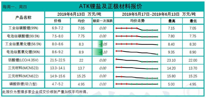 三元材料及磷酸铁锂价格持稳 部分国外锂矿开始停产