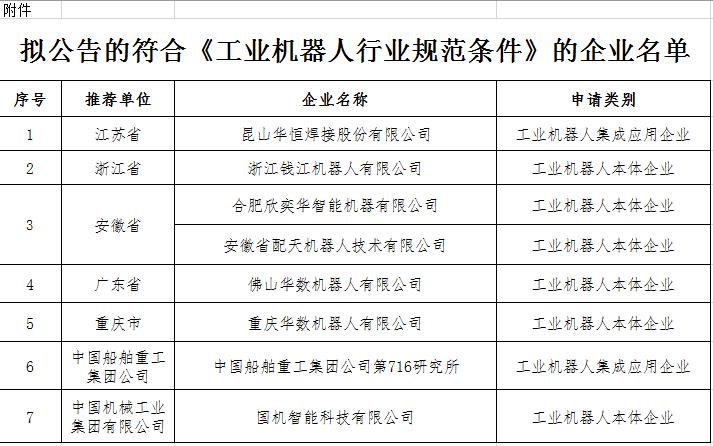 工信部公示符合《工业机器人行业规范条件》企业名单 8家企业在列