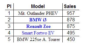 德国5月电动车销量:三菱欧蓝德PHEV逆袭得冠 Model 3跌出前五