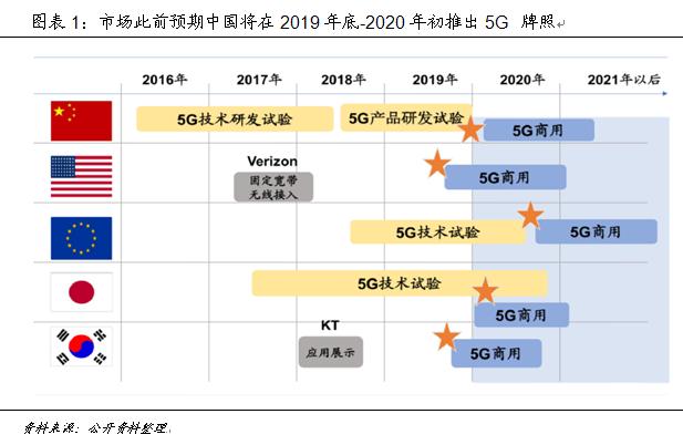 技术推动产业大变革 中国如何赢得5G时代先机