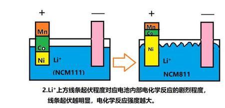 动力电池三元材料从等量型向不等量型发展的变化