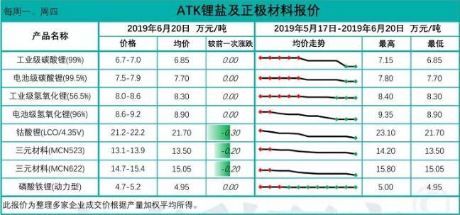 锂盐价格继续承压 正极材料厂减量计划预计将持续至第三季度