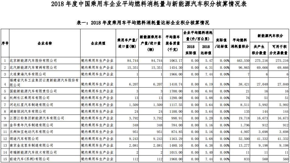 2018 年度中国乘用车企业平均燃料消耗量与新能源汽车积分核算情况表
