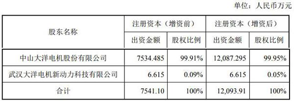大洋电机拟2.63亿收购重塑集团股份 增强氢燃料电池业务技术实力