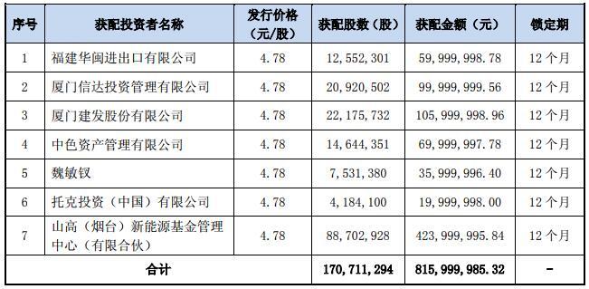 盛屯矿业拟募资10.6亿元购买四环锌锗97.22%股权