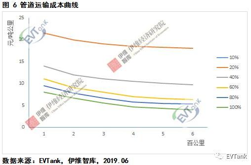 中国氢气储运技术与成本分析 管道输氢或是最优运输方式