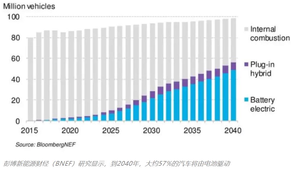 欧洲表露发展电池产业野心