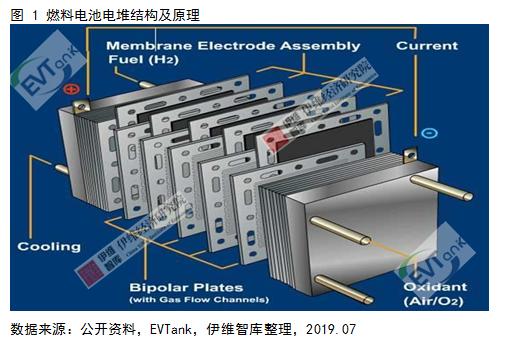 燃料电池系统未来五大发展趋势预测