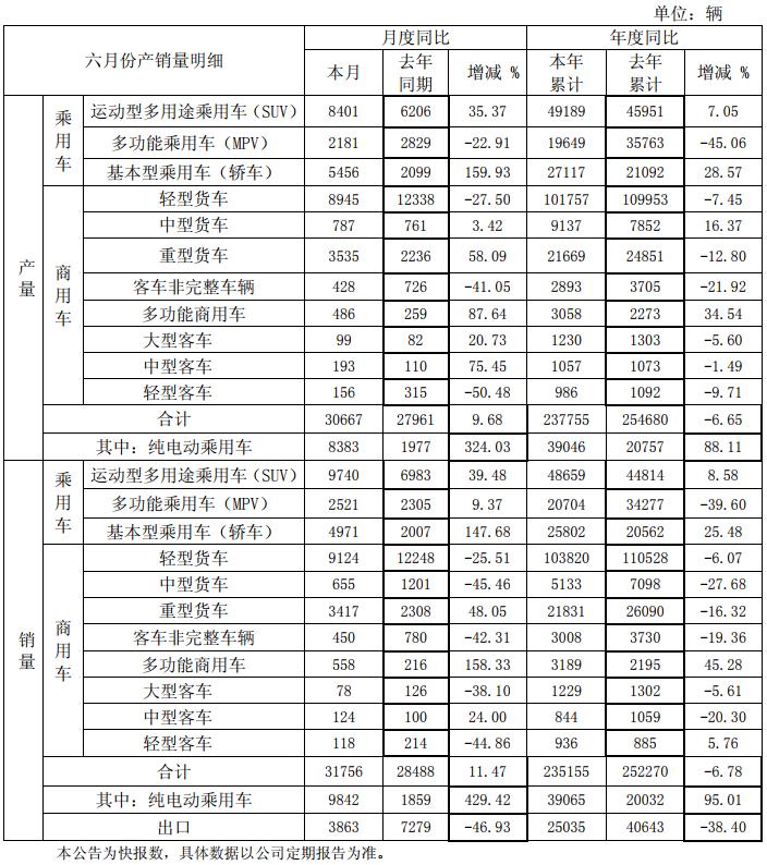 江淮汽车上半年纯电动乘用车累计销3.91万辆 同比增长95.01%