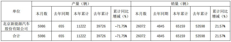 北汽新能源上半年销量65159辆 同比增长21.57%