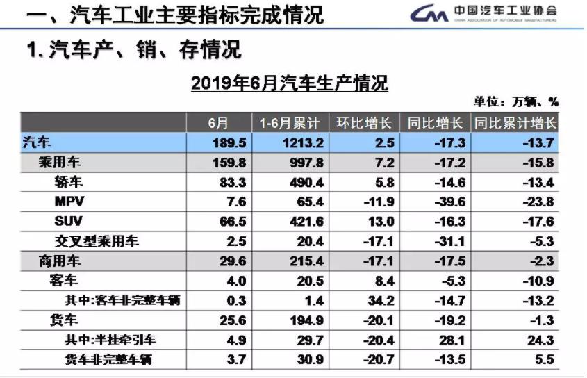 6月新能源汽车销售15.2万辆 上半年新能源车销售61.7万辆