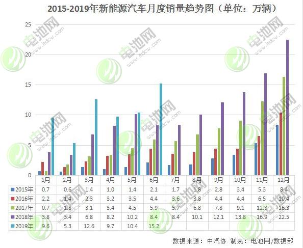 6月我国新能源车销售15.2万辆 动力电池产量6.4GWh