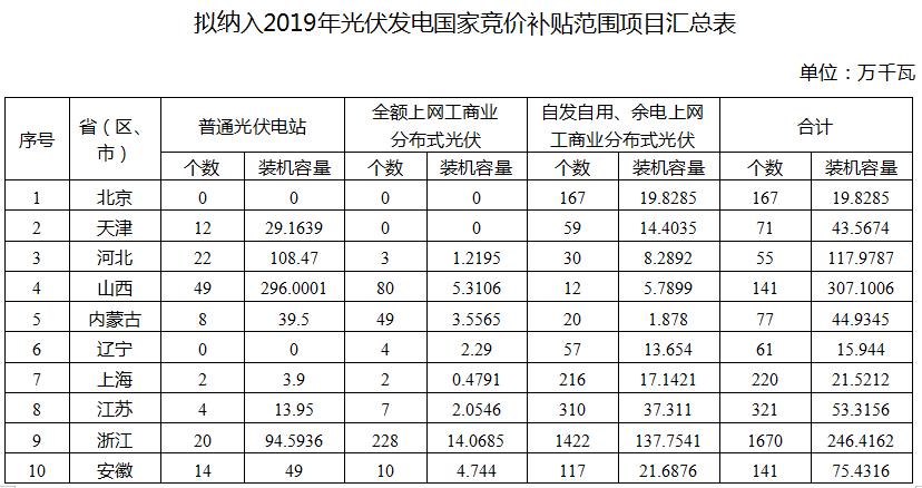 国家能源局公布2019年光伏补贴竞价结果 总装机容量达22.78GW