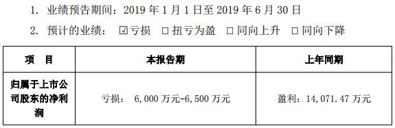 钴产品价格低迷 道氏技术上半年预亏6000万元-6500万