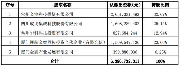 *ST集成淡化锂电业务 锂航金智及厦门金圆拟19.1亿增资锂电科技