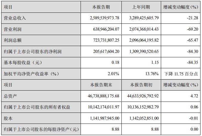 锂化工品售价下降 天齐锂业上半年净利润2.06亿元