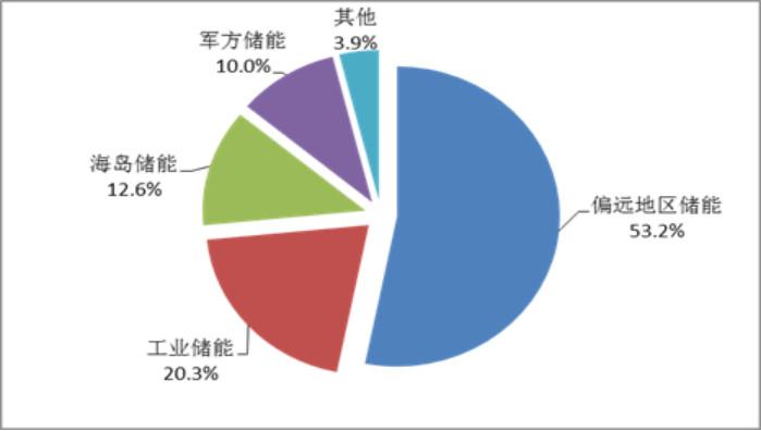 CNESA全球储能项目库