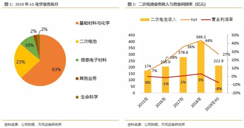 电池企业盈利能力对比:宁德时代VS海外动力电池巨头