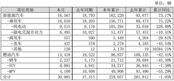 比亚迪1-7月新能源车销16.22万辆 动力及储能电池装机总量约8.998GWh