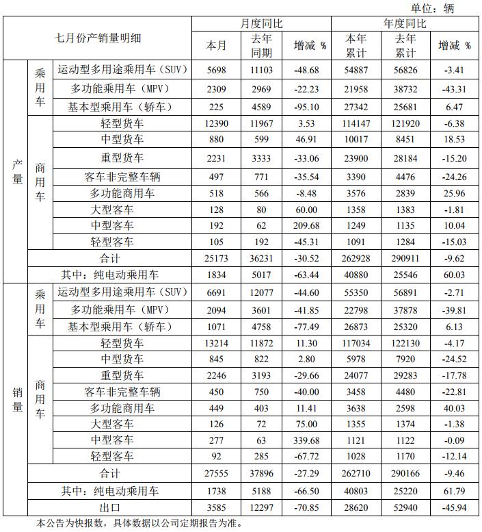 江淮汽车1-7月纯电动乘用车销量4.08万辆 同比增长61.79%