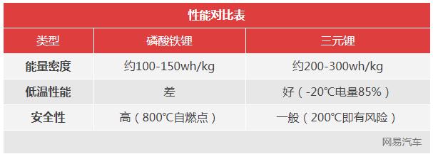 """为啥电池有效成分是""""锂"""" 不同配方正极材料的目的是什么?"""