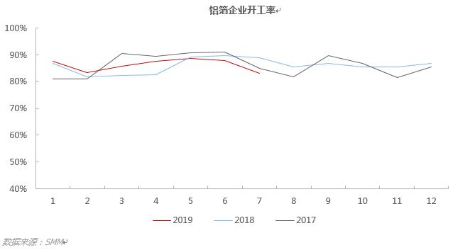 7月铝箔开工率环比下滑明显 预计8月淡季仍将持续