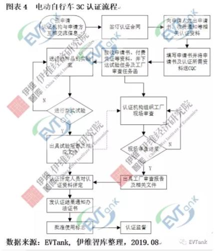 伊维智库发布新国标实施后的首部电动自行车行业发展白皮书
