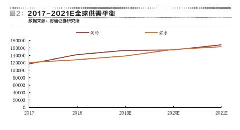 钴业重定价:供给受压制 动力电池需求增长可期