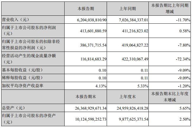 格林美中报营收6204亿 未来3年已签下30万吨三元前驱体长单