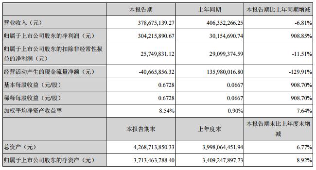 天际股份上半年净利润3.04亿 六氟磷酸锂销量同比增长30.3%
