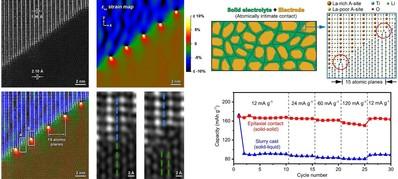 固态锂电池电极-电解质接触问题研究取得重要进展