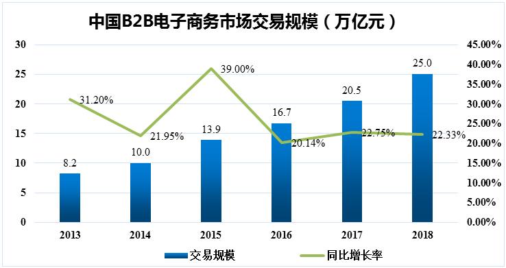 产业互联网B2B行业融资持续升温  资本长线布局