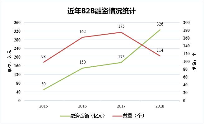 近年B2B融资情况统计