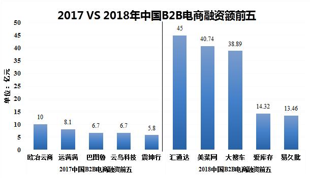 2017 VS 2018年中国B2B电商融资额前五
