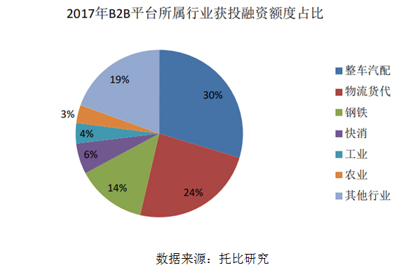 2017年B2B平台所属行业获投融资额度占比
