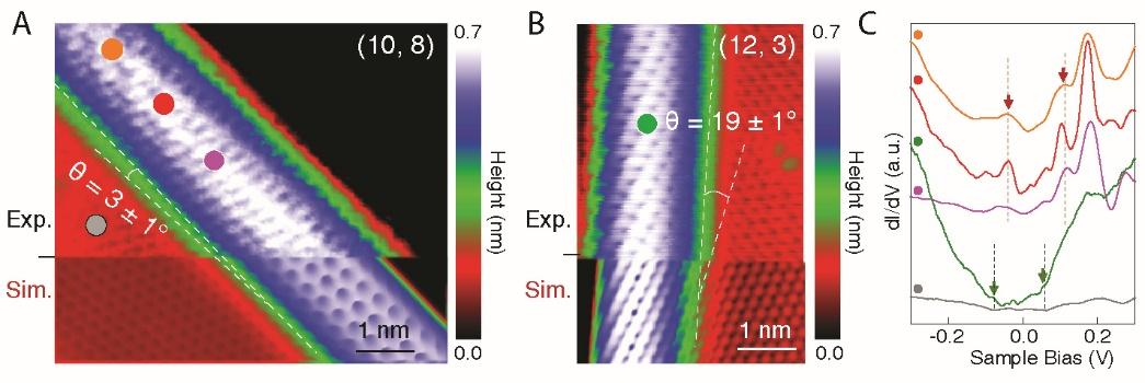 图3 手性结构与电子态精确可调的类一维碳纳米边界结构的构筑。