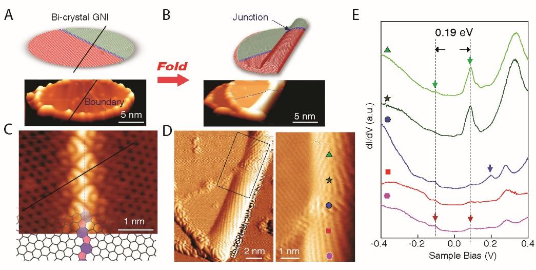 图4 折叠双晶石墨烯纳米片精确构筑异质结结构。
